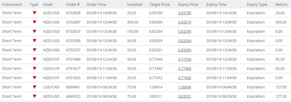 boss capital binary trading 9-5-14 first set - SlickTrade Academy - Nadex and Forex - Online ...