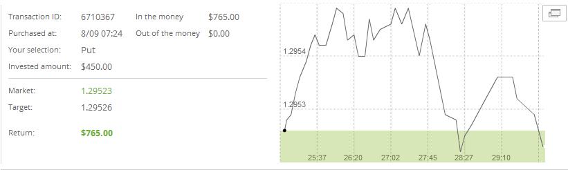 Boss capital binary options strategy