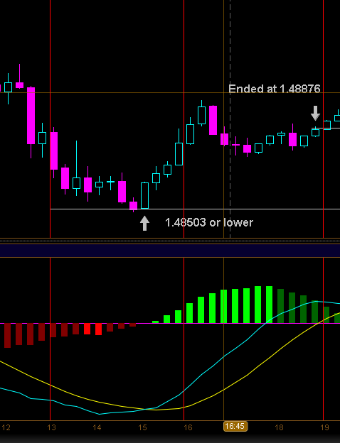 Example GBPUSD Daily Trading Strategy