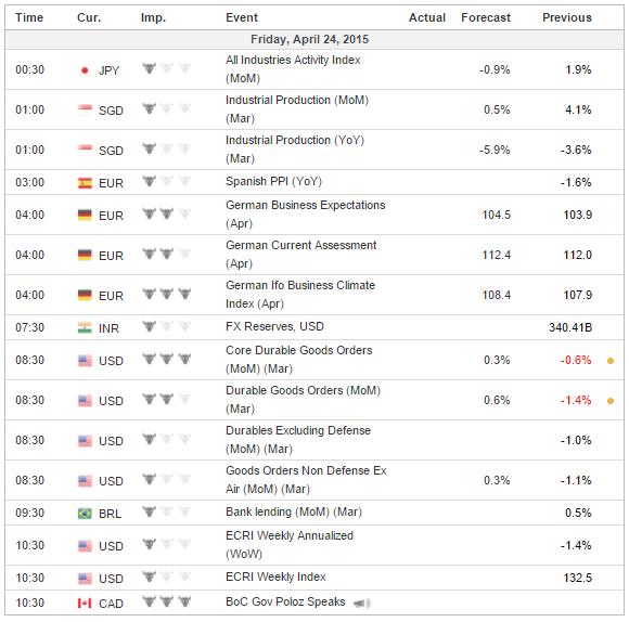 4 24 2015 investing