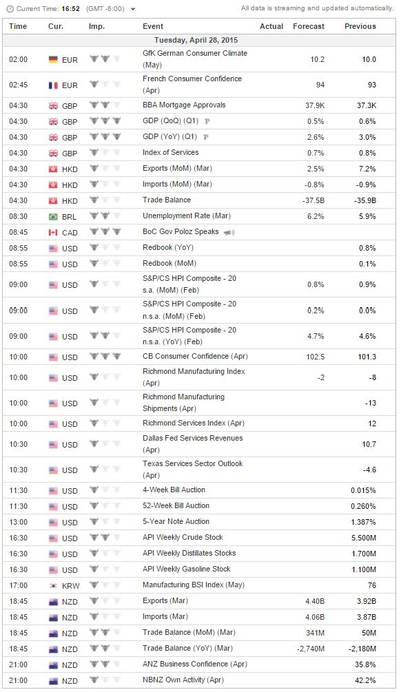 Economic Calendar  investing 4-28-2015