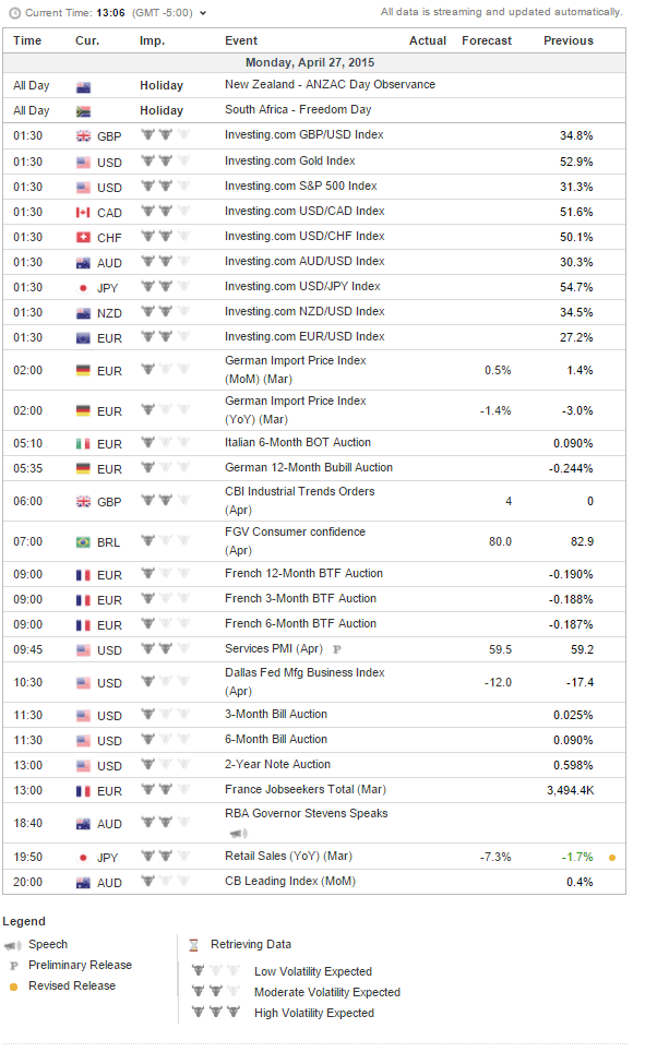 Economic Calendar   monday april 27 2015