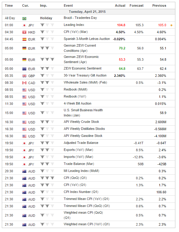 Trading updates