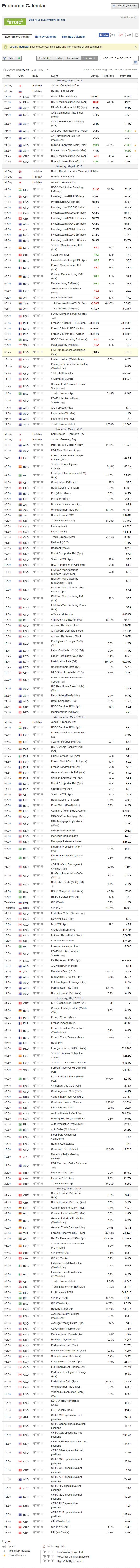 Economic Calendar  investing week of 5-4-2015
