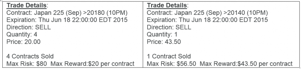 evening asisan session strategy trading nadex results