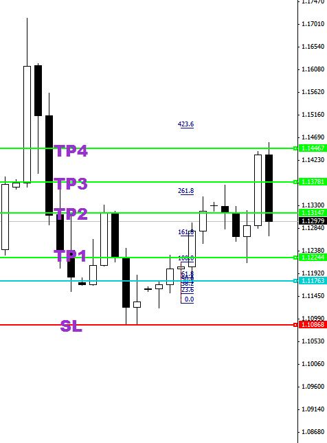 Forex price action fibonacci
