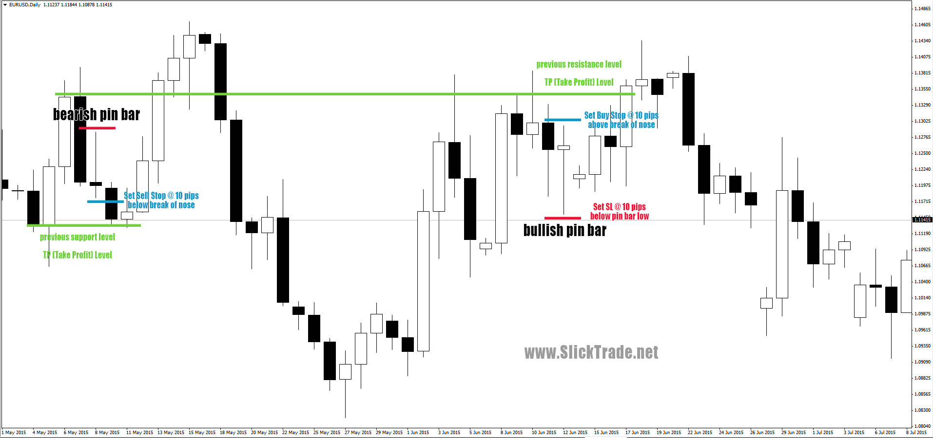Daily price action forex strategy
