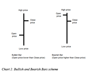 How to understand forex charts
