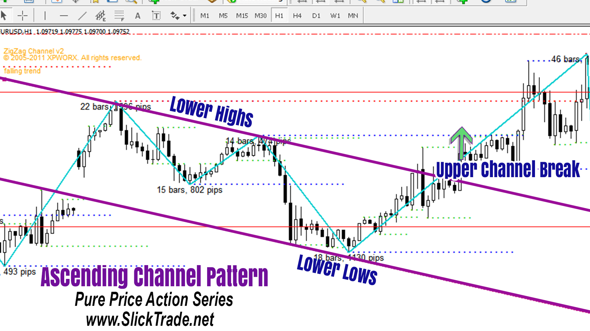 Forex Patterns Price Action Ascending Channel