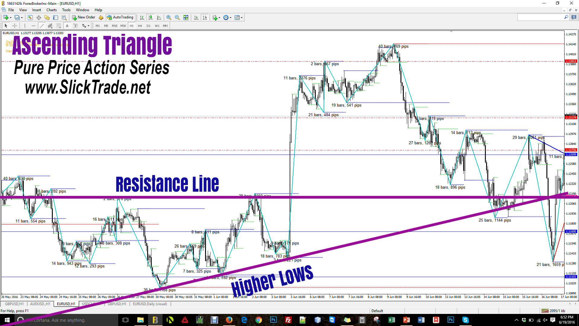 Forex Patterns Price Action Ascending Triangle