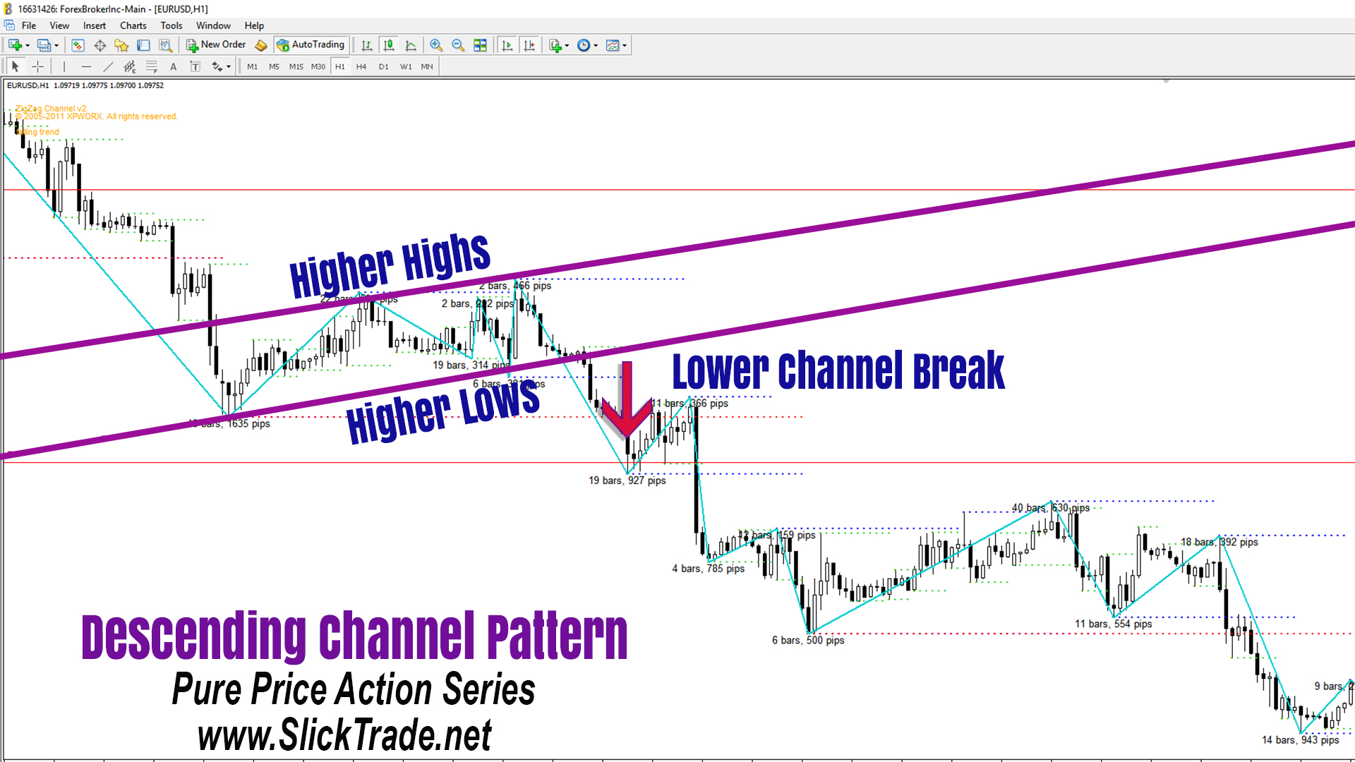 Forex Patterns Price Action Descending Channel