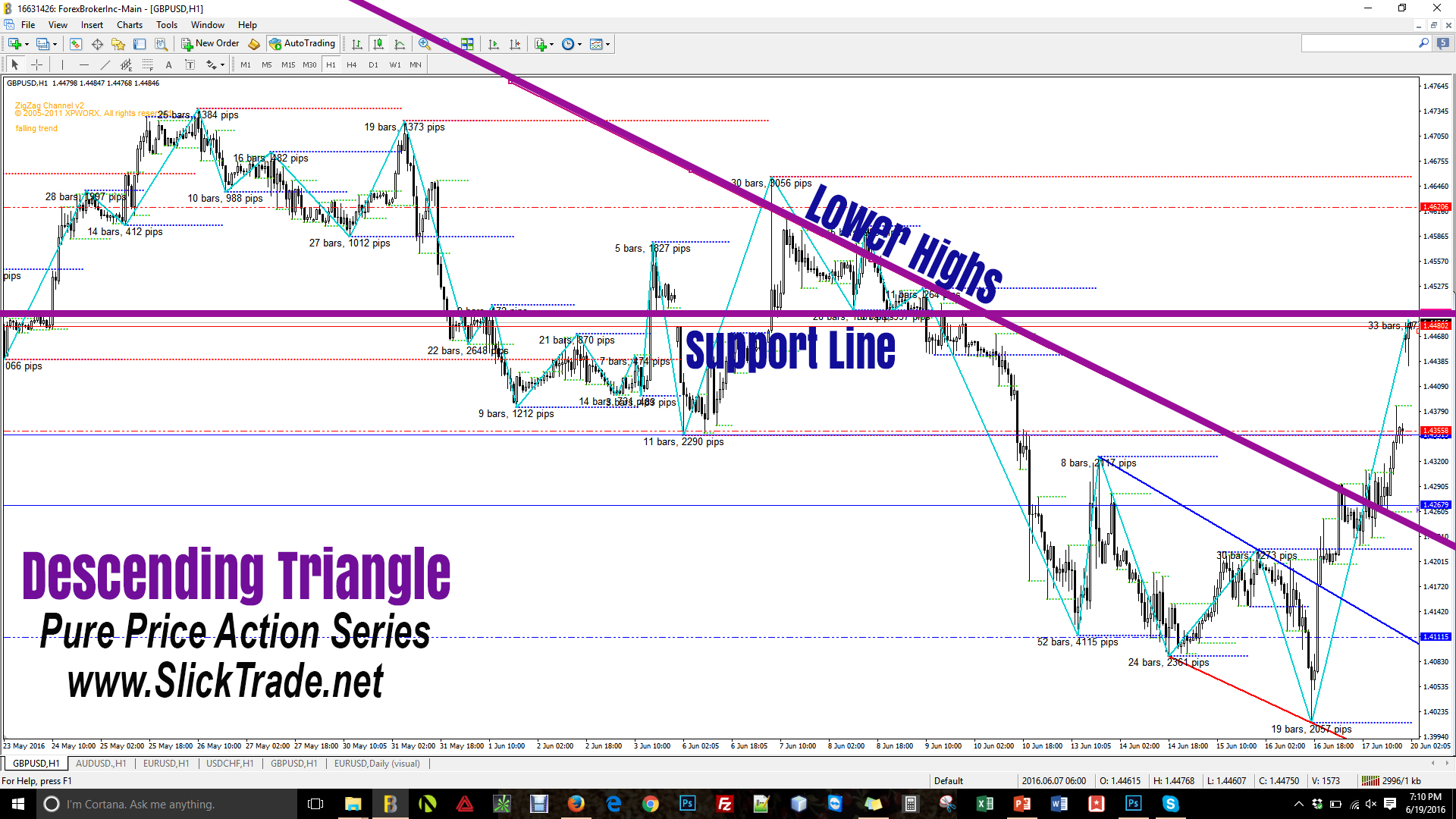 Forex Patterns Price Action Descending Triangle