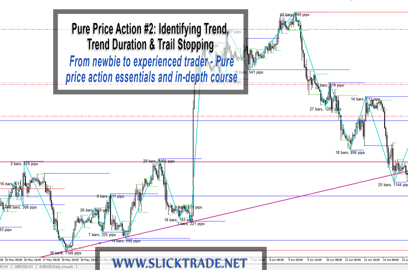 Pure Price Action Series 2 Identifying Trend Trend Duration and Trail Stopping