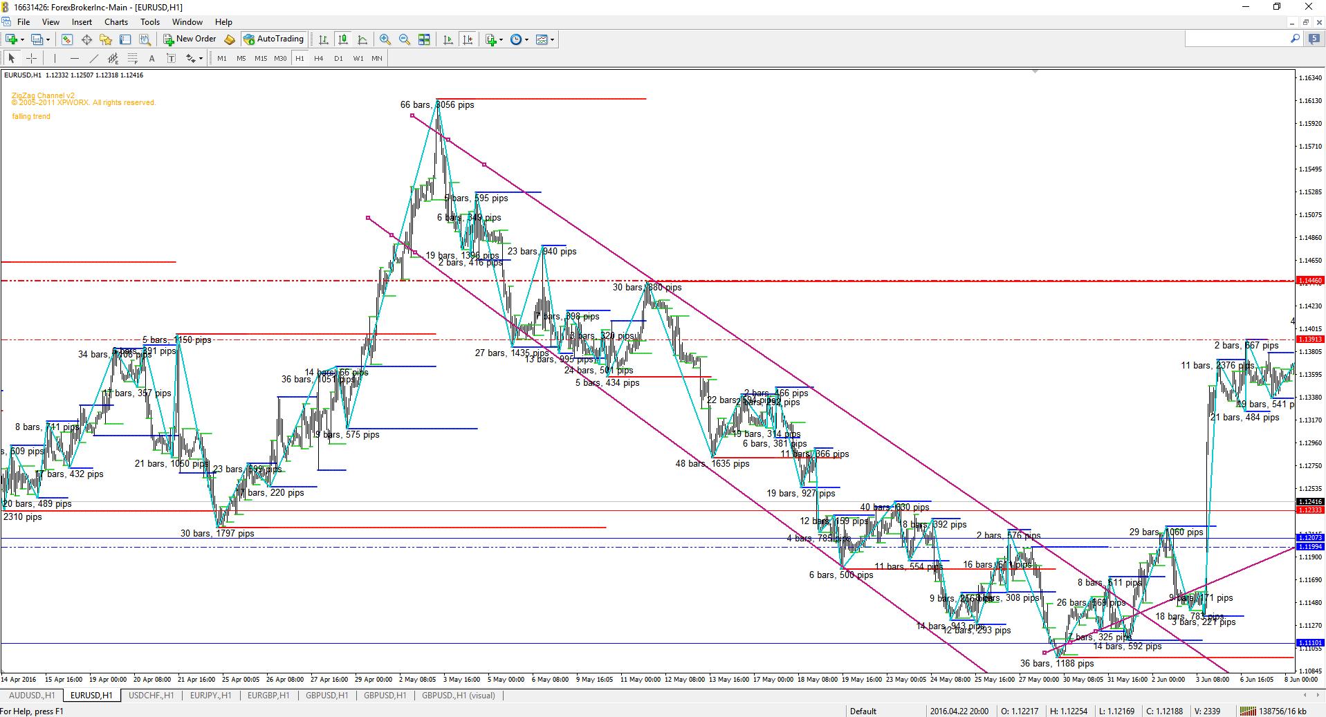 Identify trend forex trading