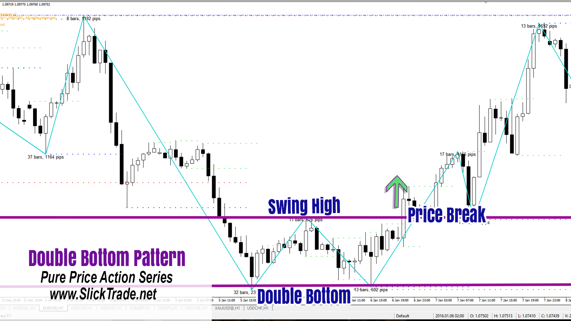 Forex Patterns Price Action Double Bottom