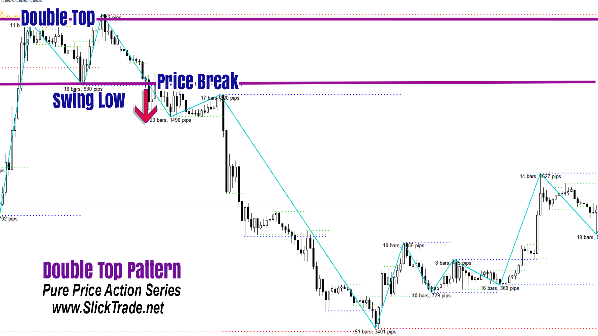 Forex Patterns Price Action Double Top