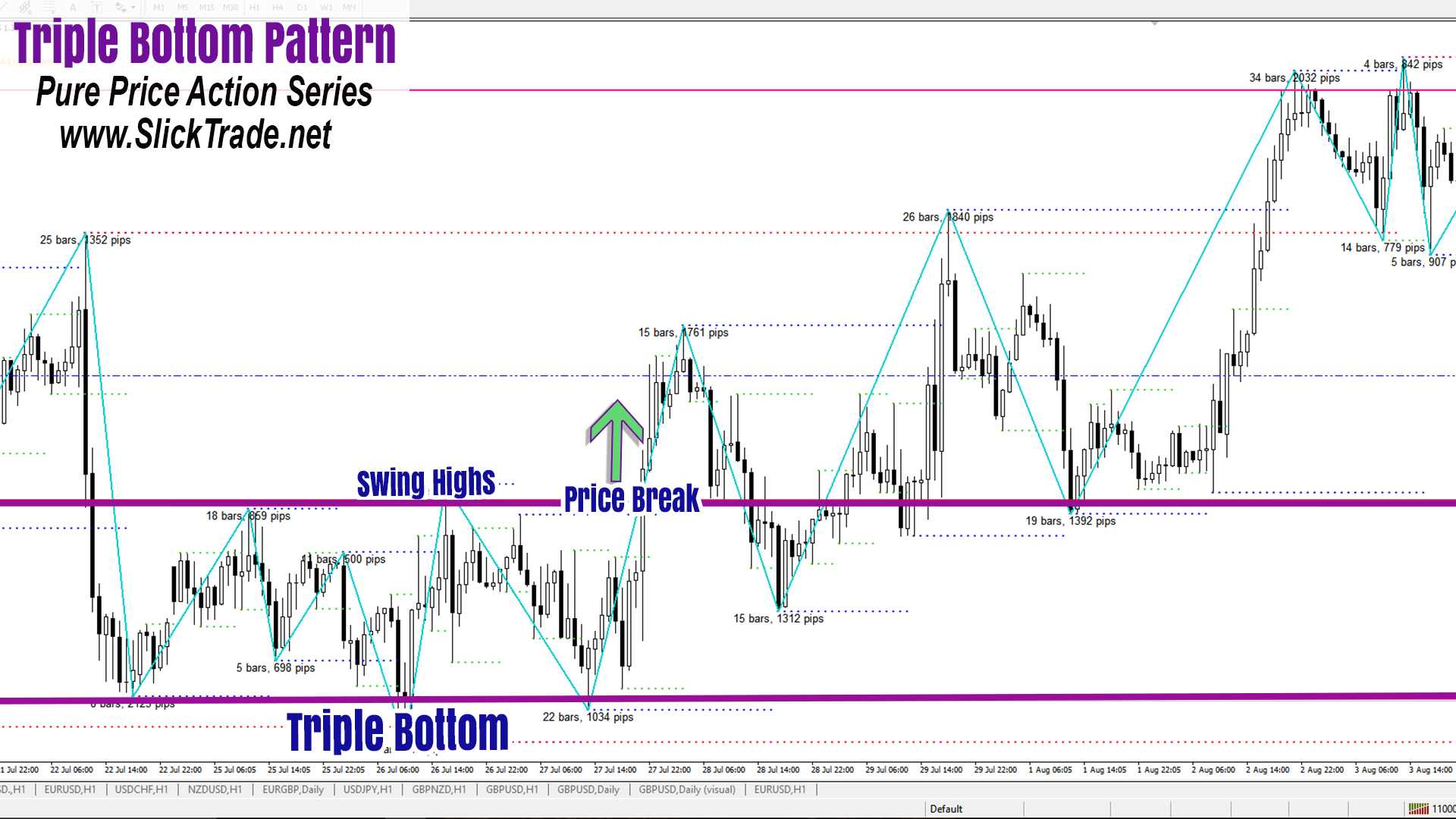 Forex Patterns Price Action Triple Bottom
