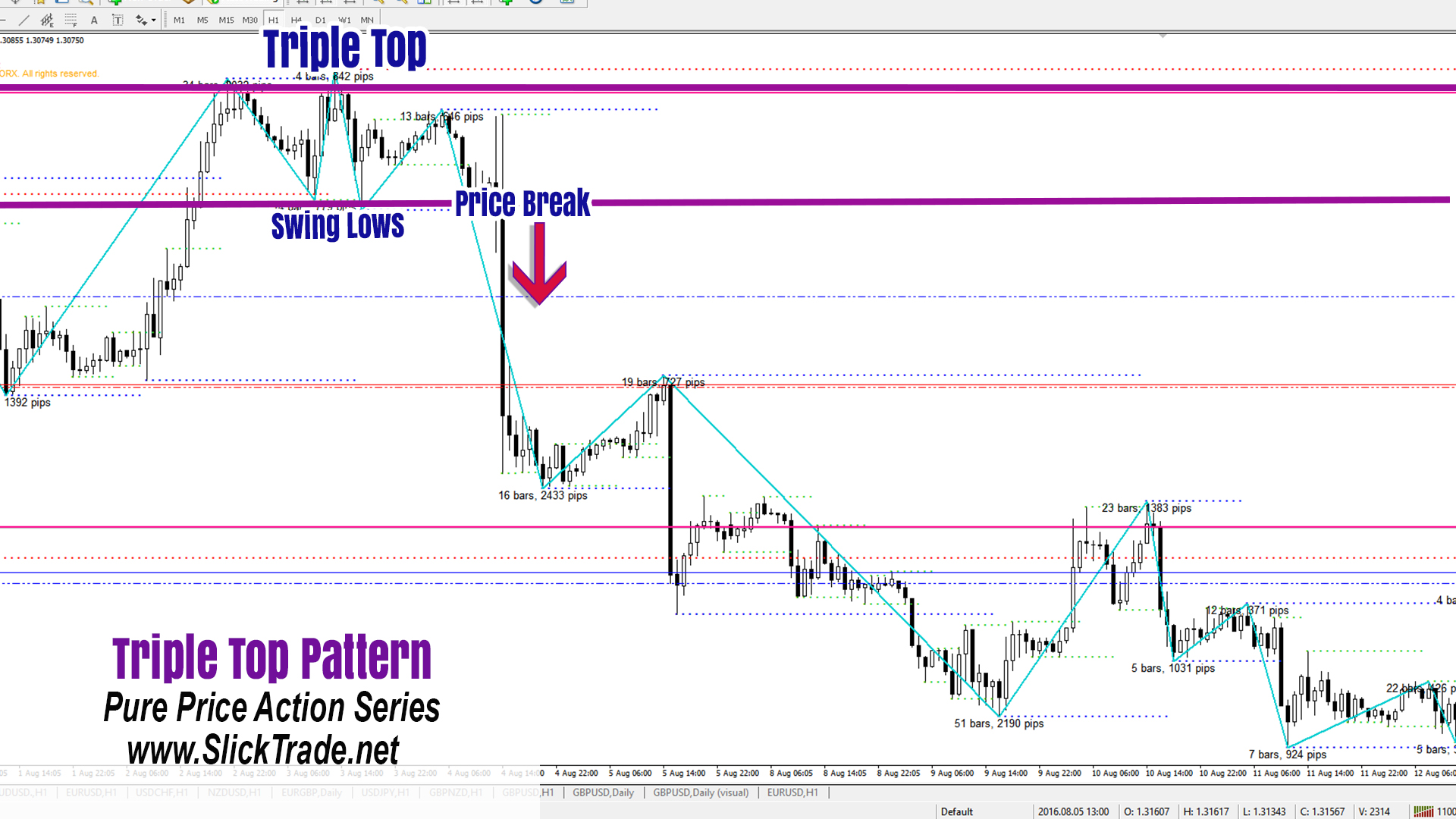 Forex Patterns Price Action Triple Top