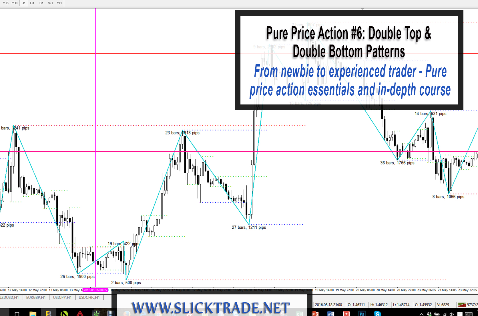 How to trade binary options using price action