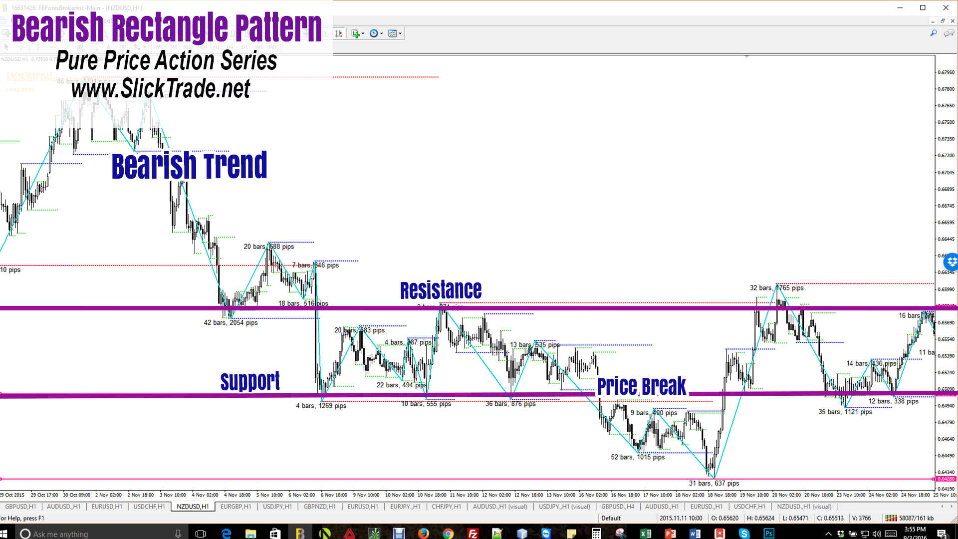Forex Patterns Price Action Bearish Rectangle Pattern