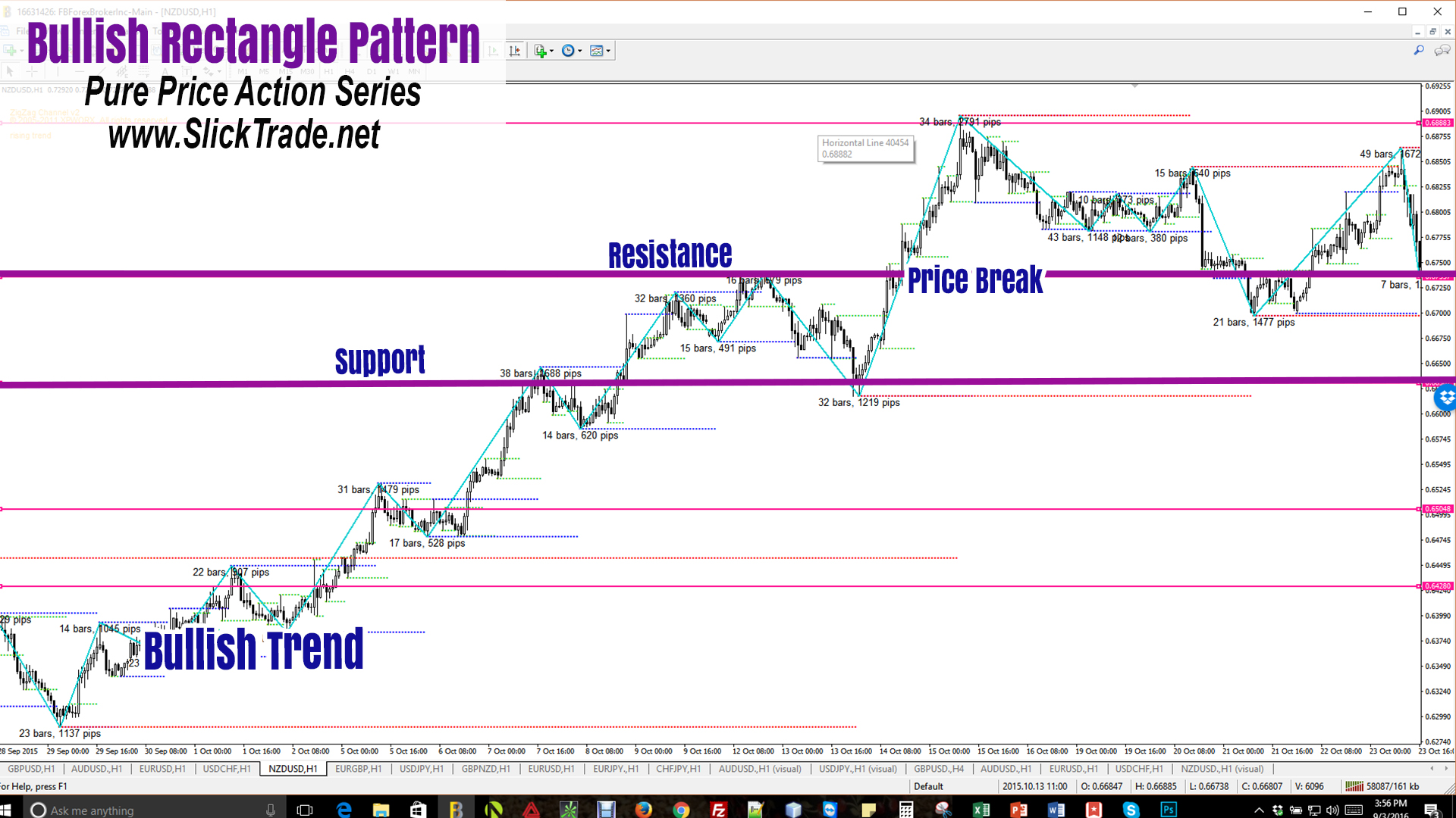 Forex Patterns Price Action Bullish Rectangle Pattern