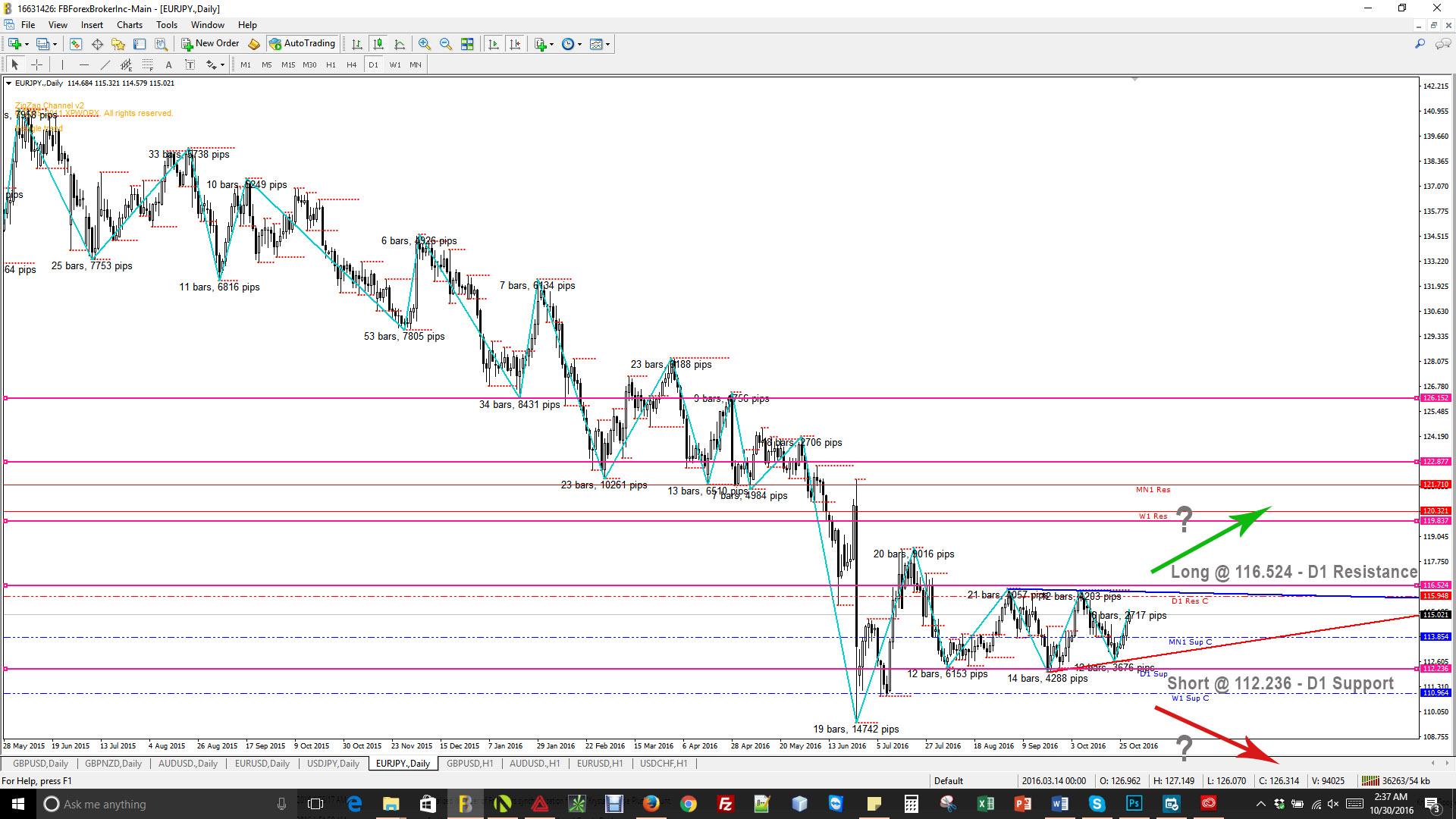 eurjpy-daily-market-commentary-10-31-2016