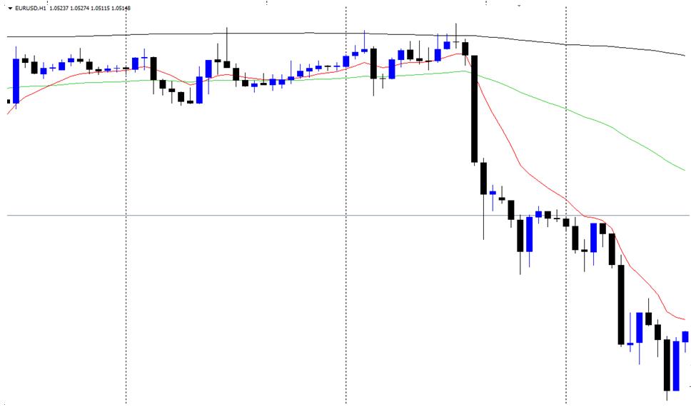 eurusd moving averages trading chart