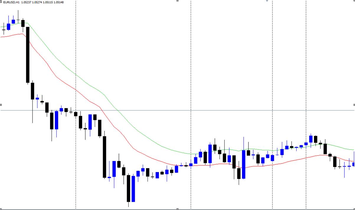 eurusd moving averages trading ema