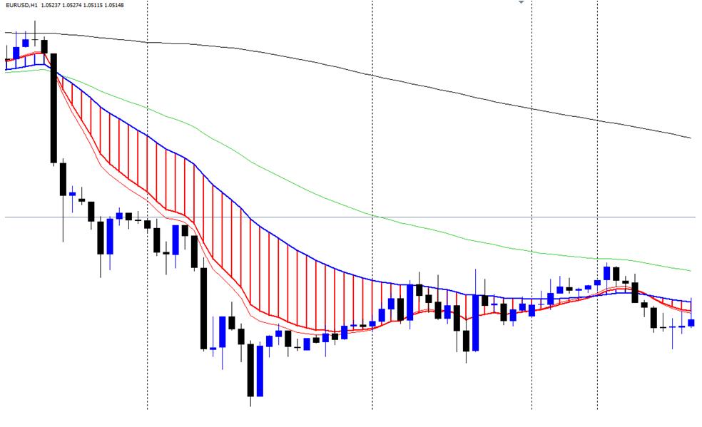 eurusd moving averages trading ribbon ema