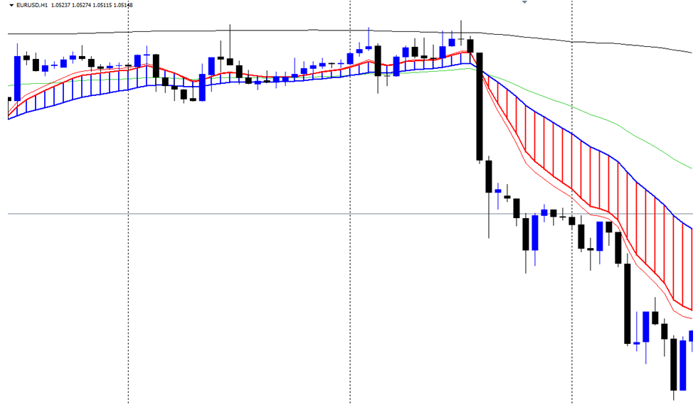eurusd moving averages trading ribbon