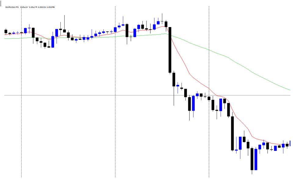 eurusd moving averages trading