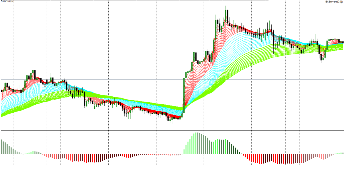 usdchf moving averages trading chart