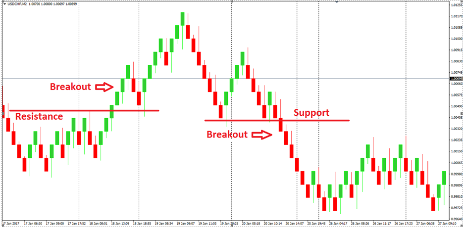 Forex renko charts 4