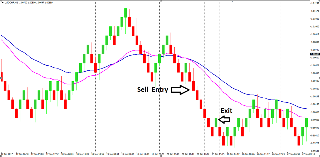 How to trade binary options with renko charts