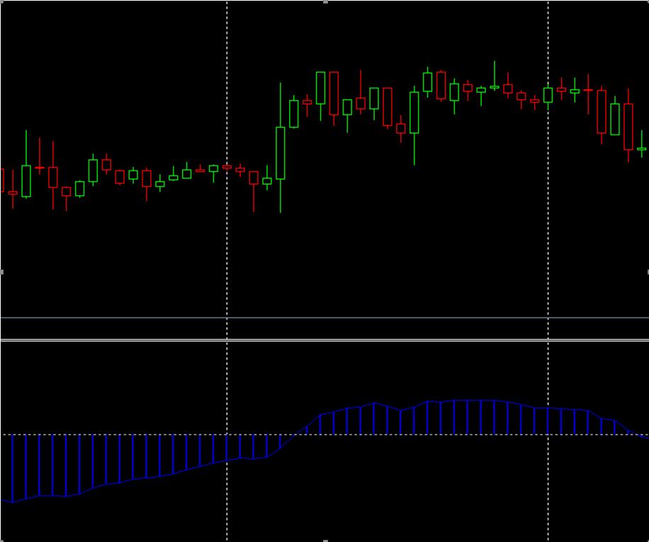 28-1-2 forex emas strategy
