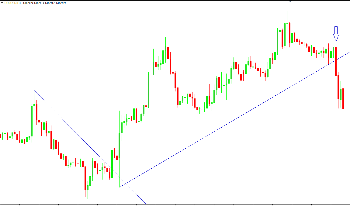 Trend lines forex