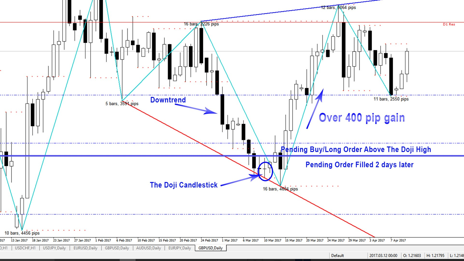 Trade forex with candlestick pattern