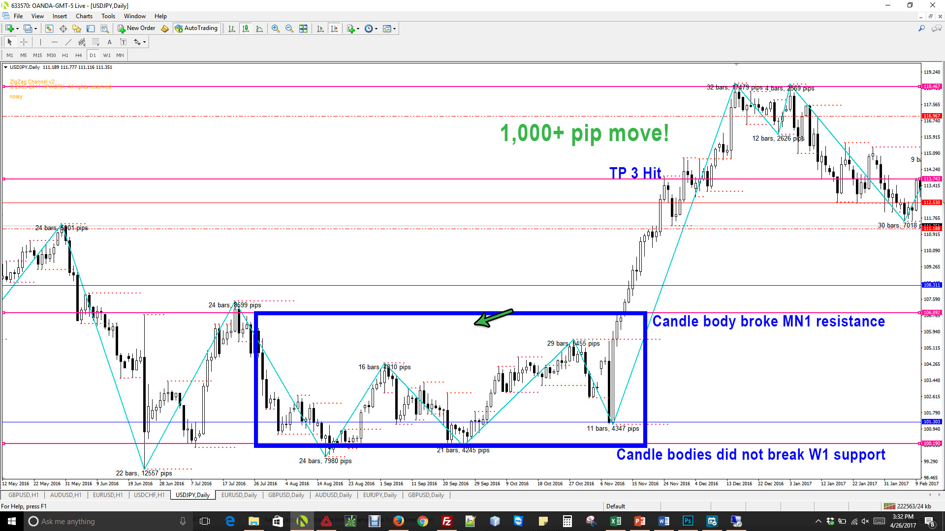 usdjpy market commentary results forex price action trading