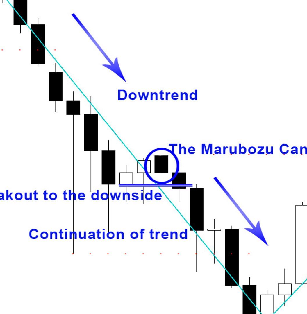 Candlestick Patterns - The Marubozu 2
