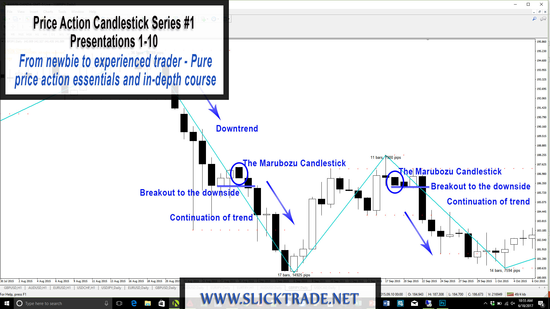 Pure price action forex trading