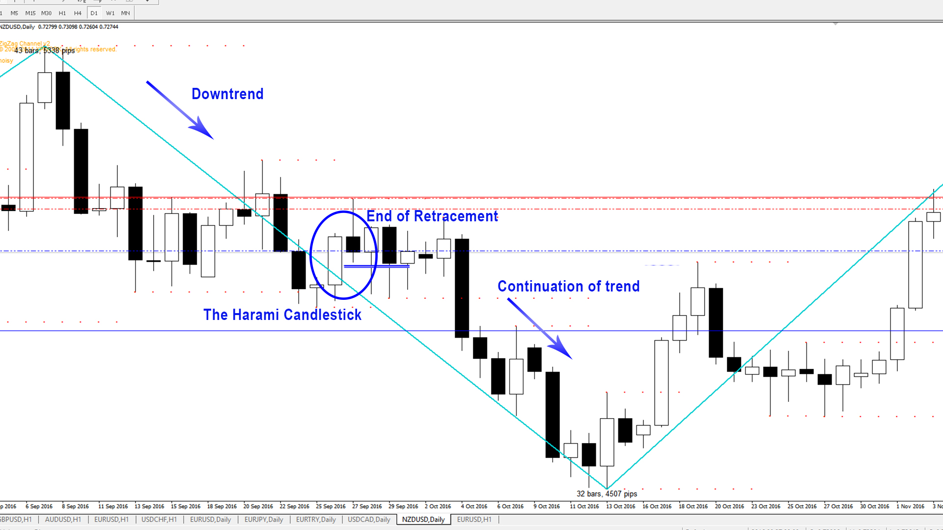 Candlestick Patterns - The Harami - Downtrend 1