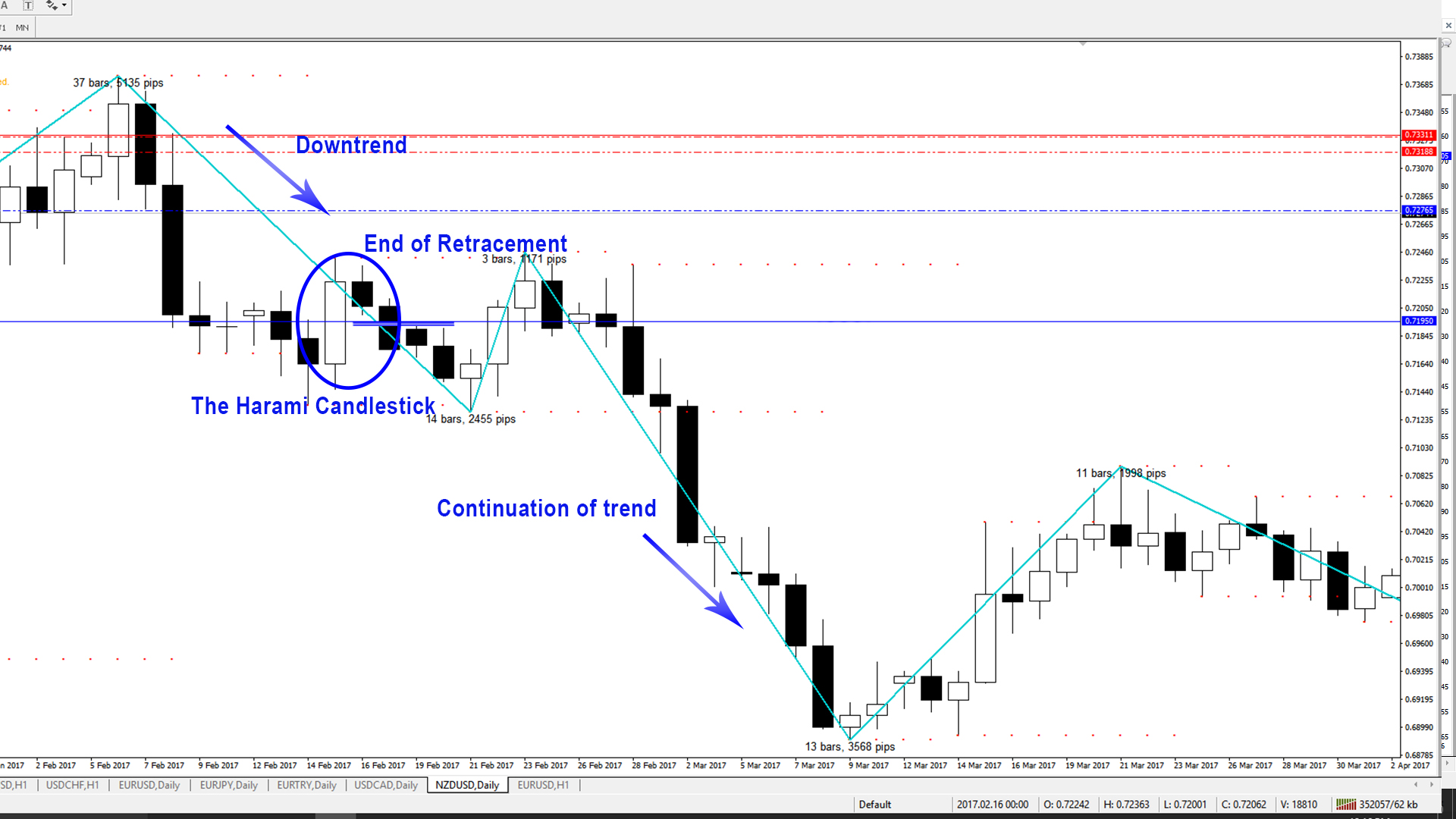 Candlestick Patterns - The Harami - Downtrend 2