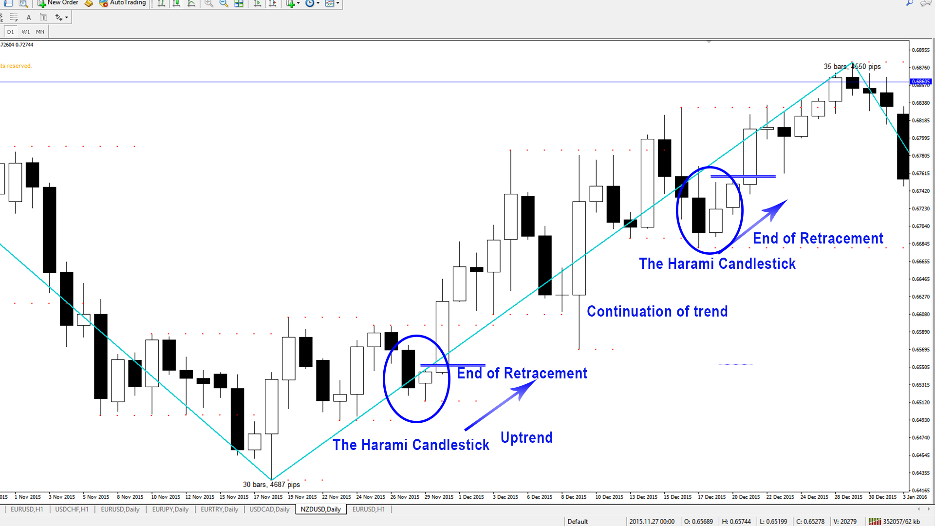 Candlestick Patterns - The Harami - Uptrend 1