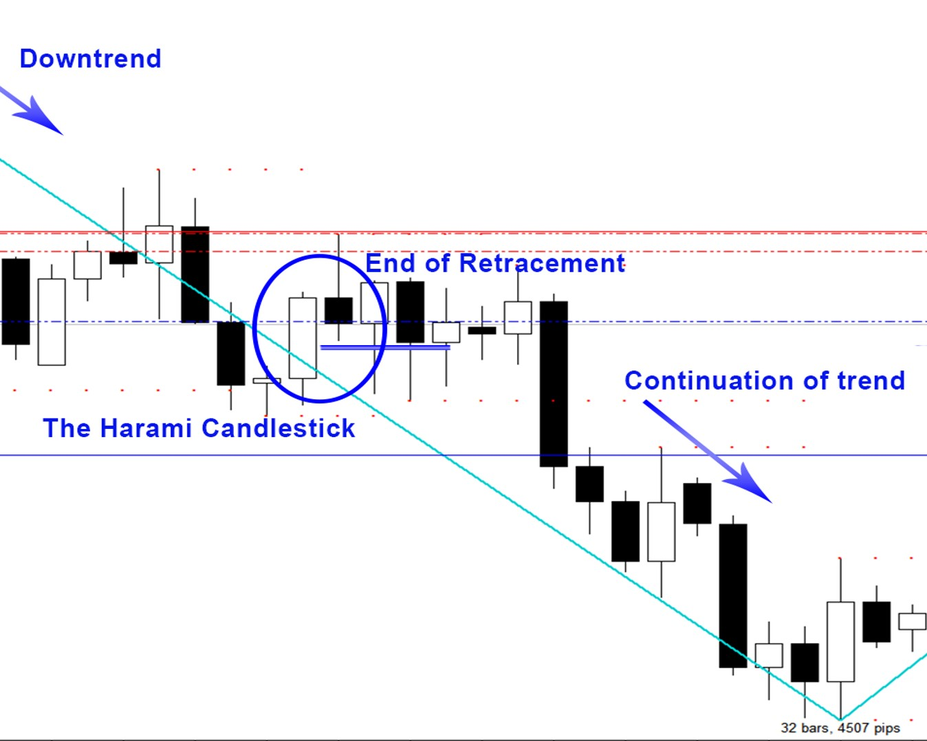 Candlestick Patterns - The Harami