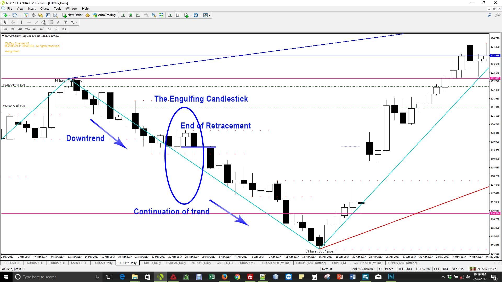 Trading engulfing pattern forex
