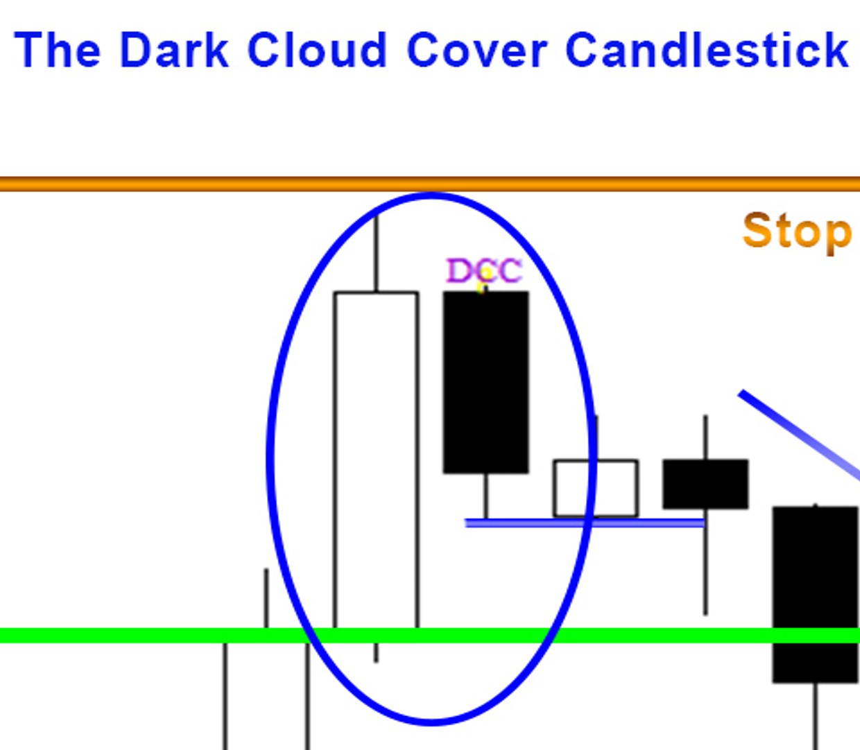 Candlestick Patterns - Dark Cloud Cover 1 up close