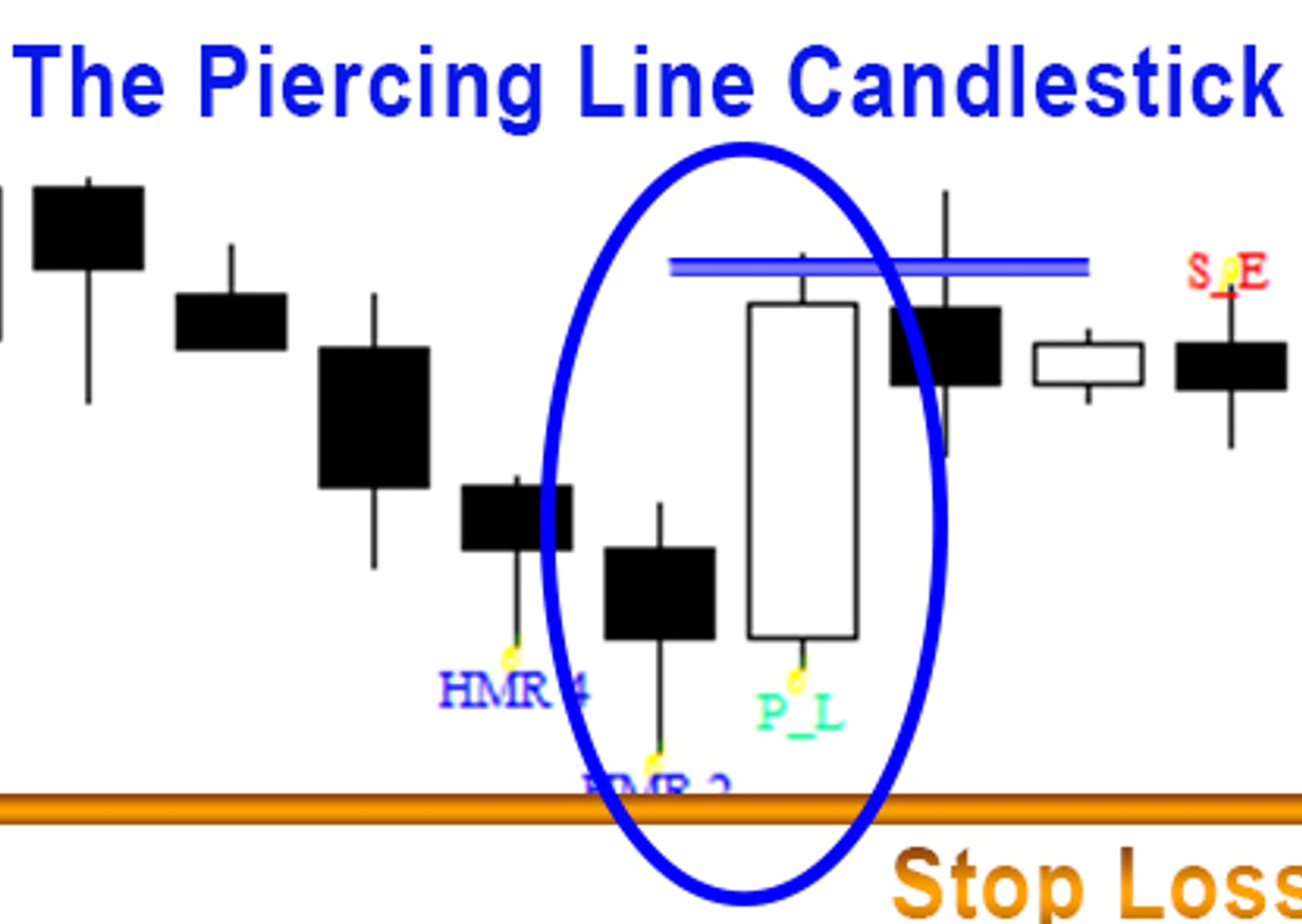 Price Action Candlestick Patterns 5 The Piercing Line Dark