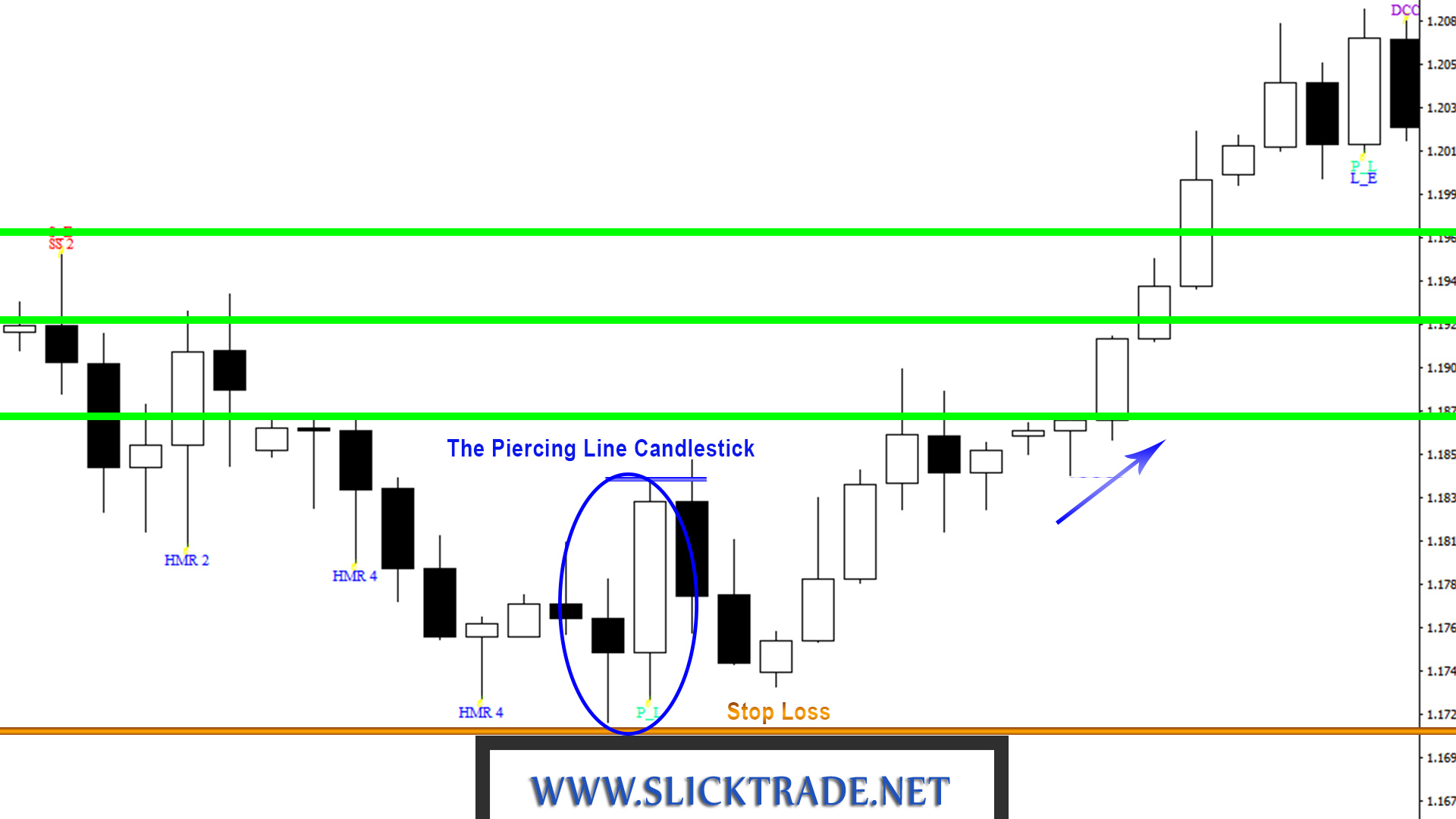 Candlestick Patterns Piercing Line 3 Slicktrade Academy Nadex