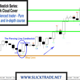 Price Action Candlestick Patterns #5 – The Piercing Line / Dark Cloud Cover Candlestick