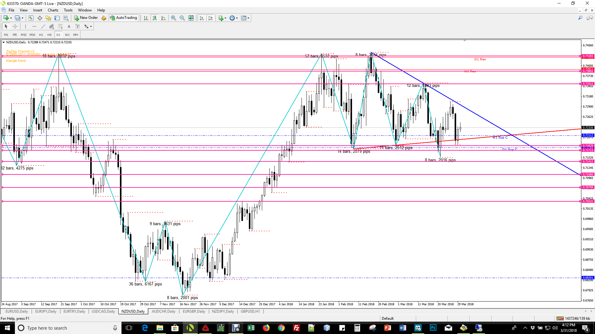 NZDUSD D1 Potential Setup March 31 2018